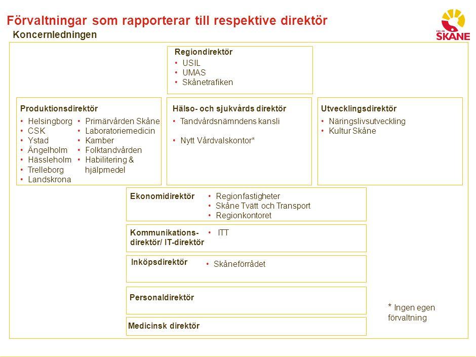 Resurserna inom koncernstab och centrum knyts till direktörerna