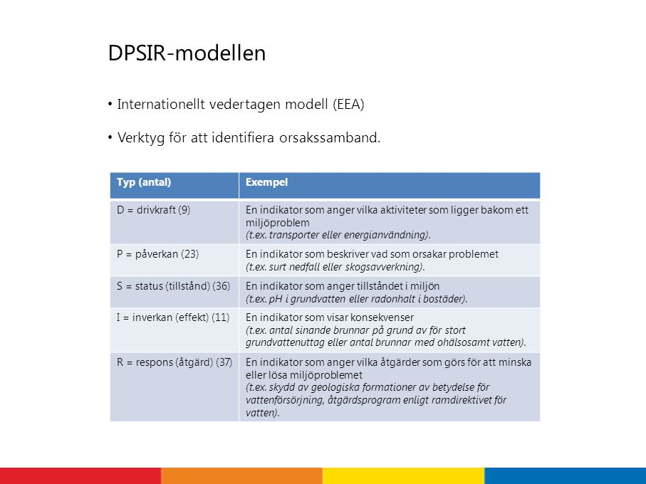 DPSIR-modellen Internationellt vedertagen modell (EEA)