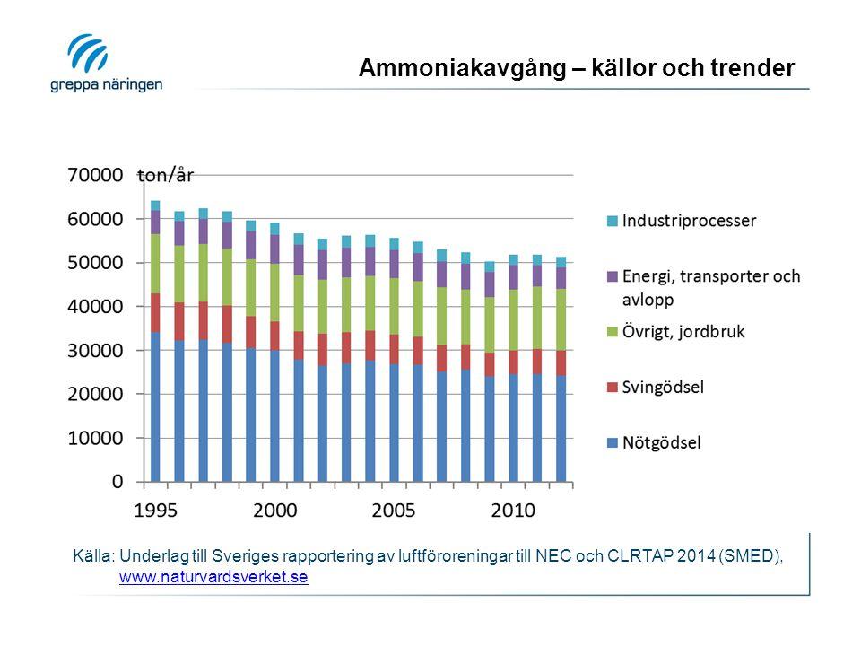 Ammoniakavgång – källor och trender