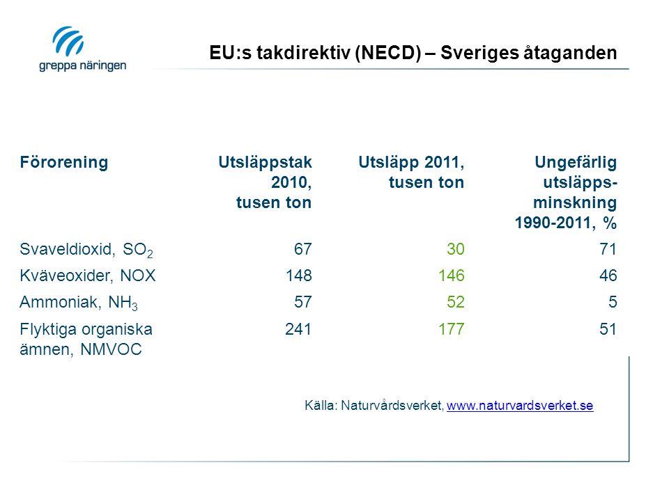EU:s takdirektiv (NECD) – Sveriges åtaganden
