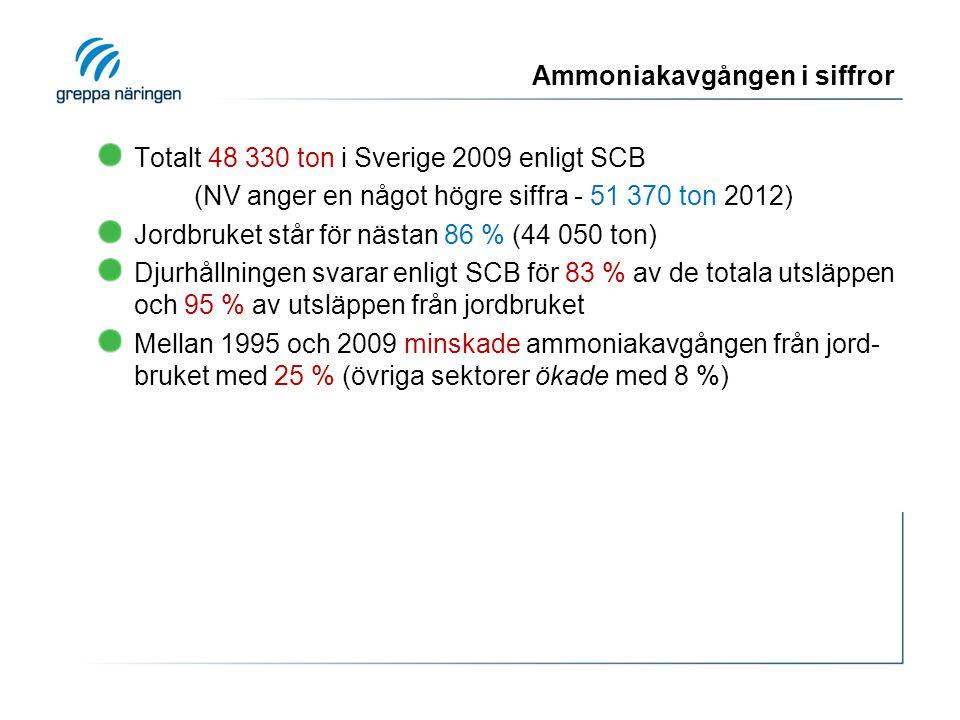 Ammoniakavgången i siffror