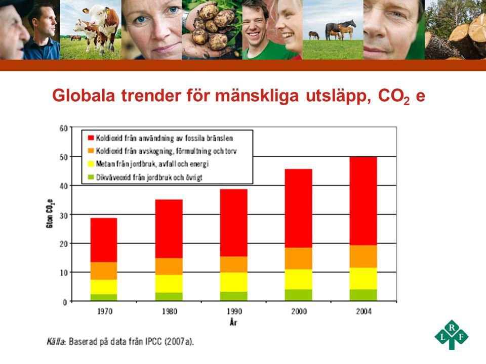 Globala trender för mänskliga utsläpp, CO2 e