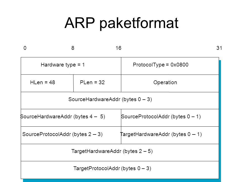 ARP paketformat TargetHardwareAddr (bytes 2 – 5)
