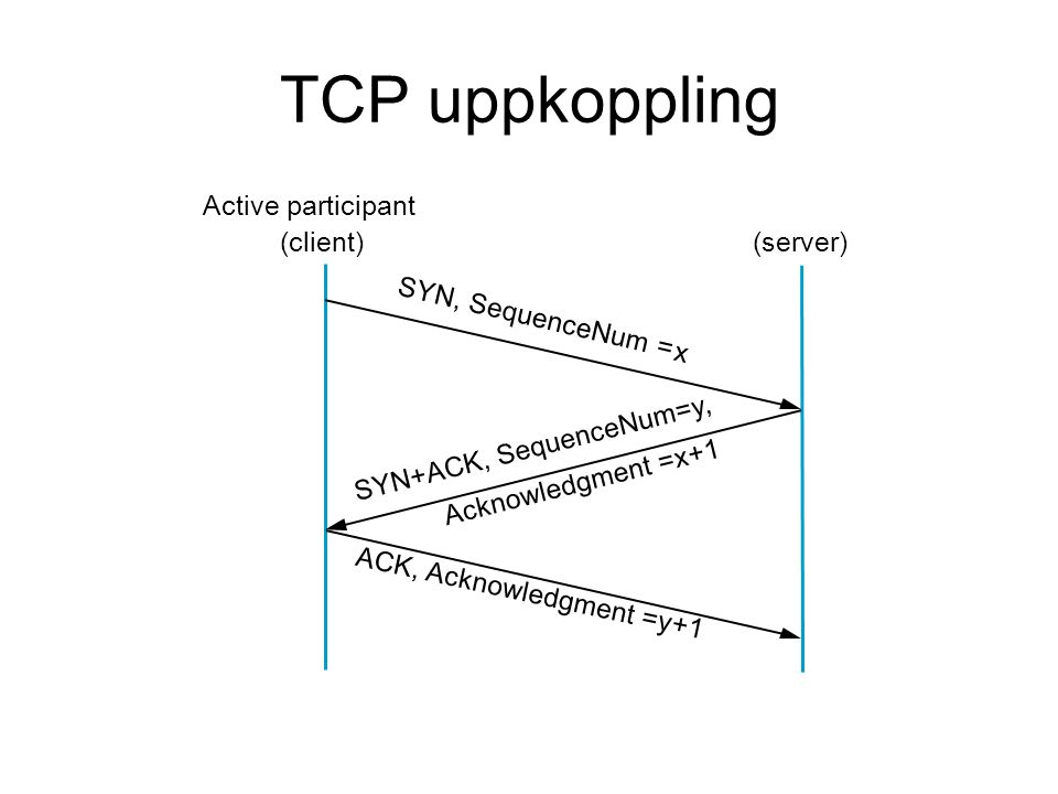 TCP uppkoppling Active participant (client) (server)