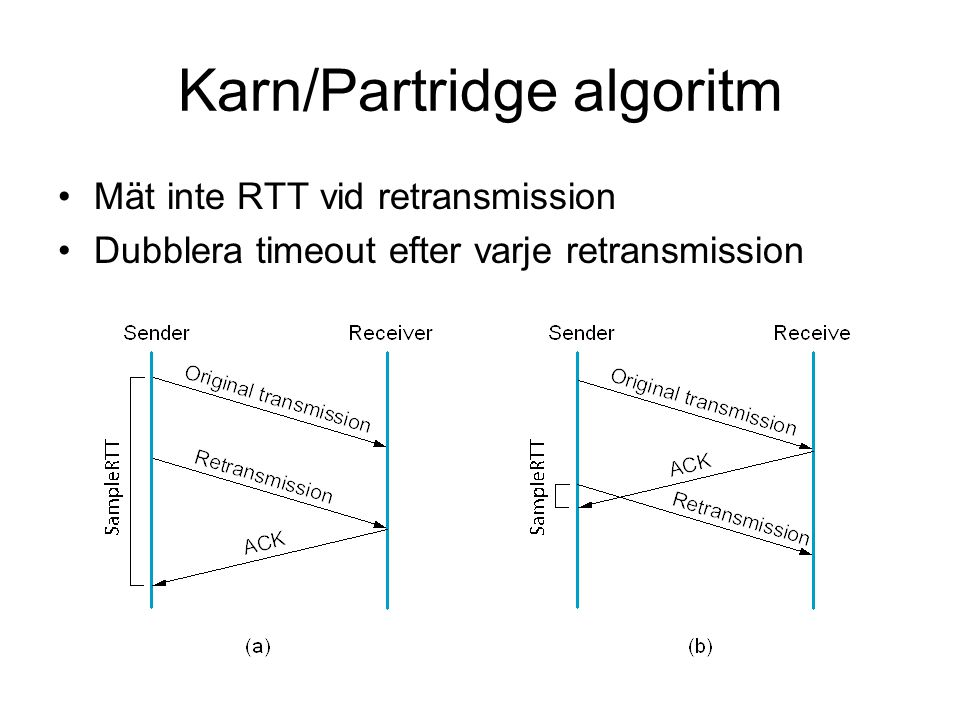 Karn/Partridge algoritm