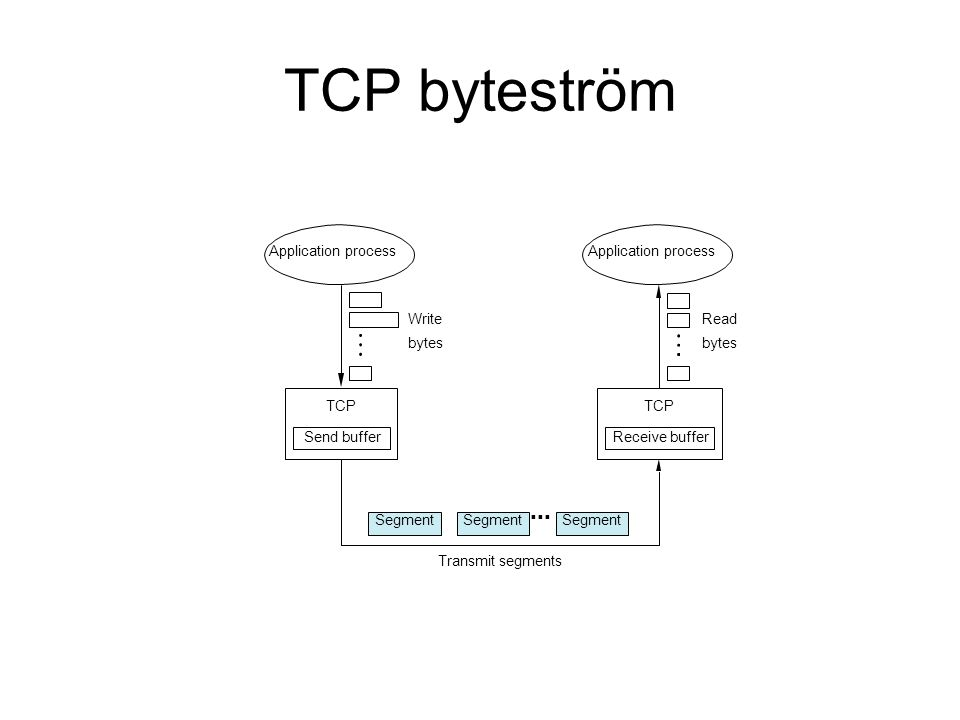 TCP byteström Application process Write bytes TCP Send buffer Segment