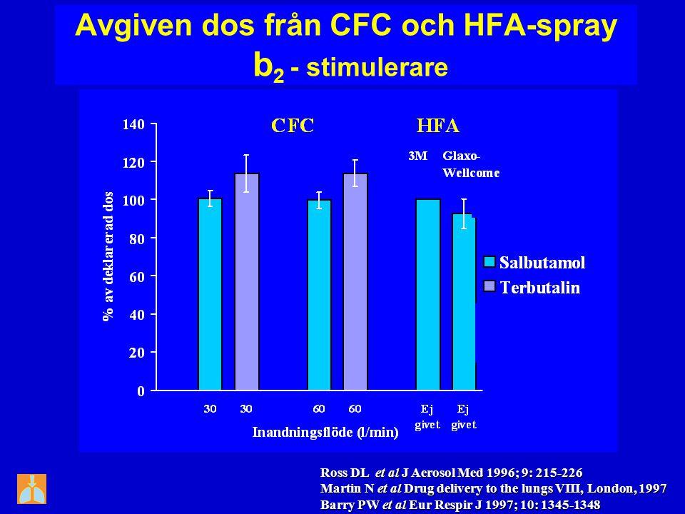 Avgiven dos från CFC och HFA-spray b2 - stimulerare