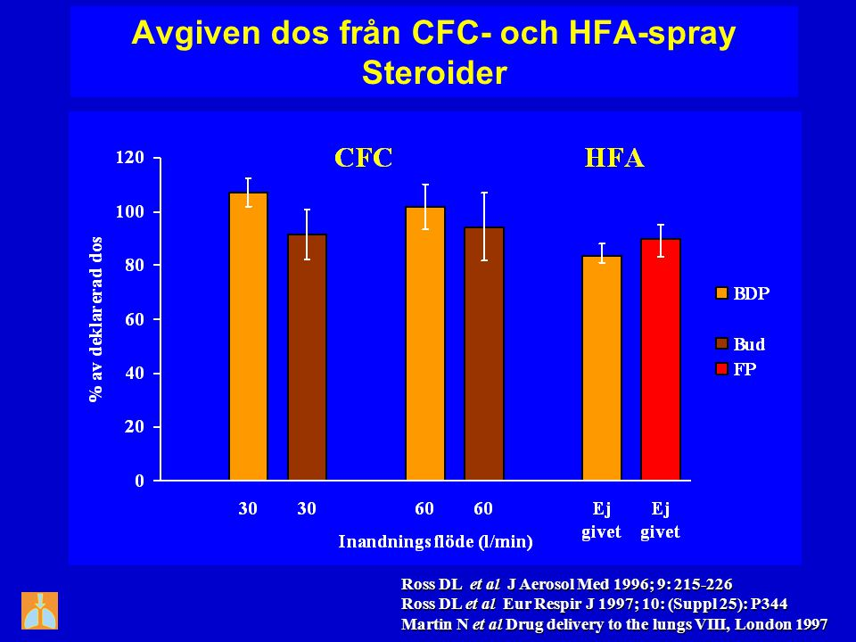 Avgiven dos från CFC- och HFA-spray Steroider