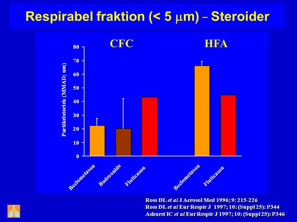 Respirabel fraktion (< 5 m) _ Steroider