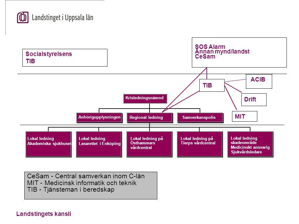 CeSam - Central samverkan inom C-län