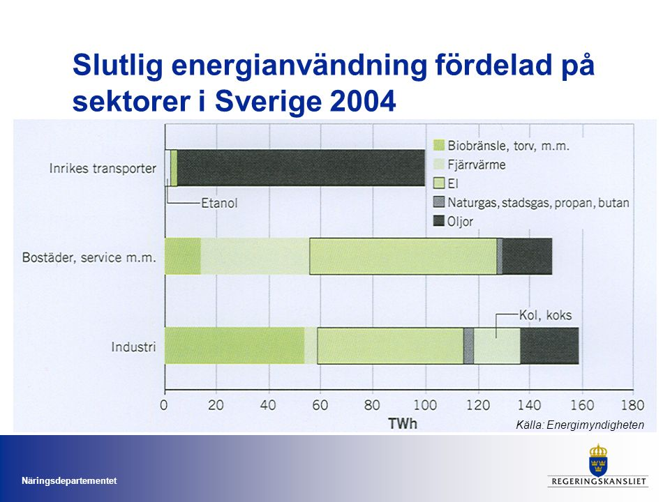 Slutlig energianvändning fördelad på sektorer i Sverige 2004