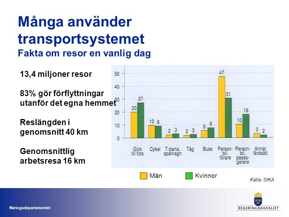 Många använder transportsystemet Fakta om resor en vanlig dag
