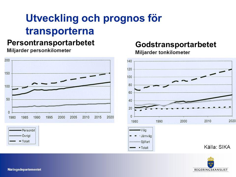 Utveckling och prognos för transporterna