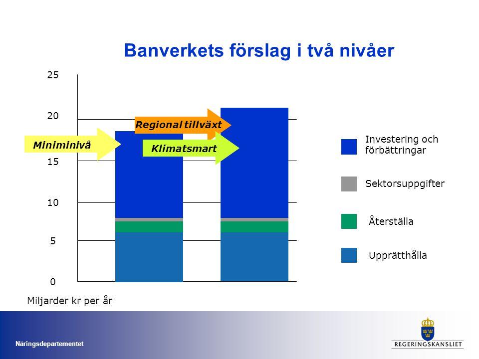 Banverkets förslag i två nivåer