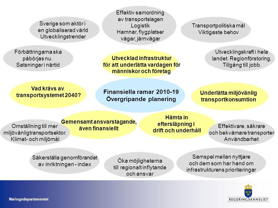Finansiella ramar 2010-19 Övergripande planering