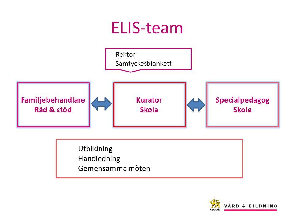 ELIS-team Familjebehandlare Råd & stöd Kurator Skola Specialpedagog