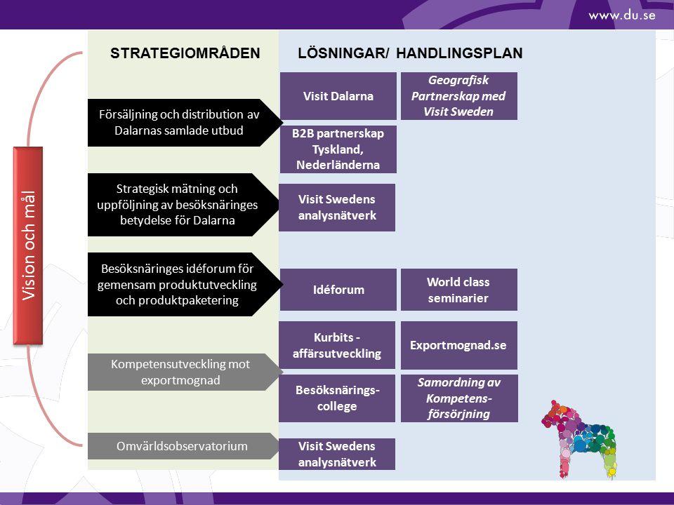 Vision och mål STRATEGIOMRÅDEN LÖSNINGAR/ HANDLINGSPLAN