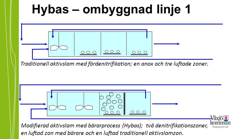 Hybas – ombyggnad linje 1