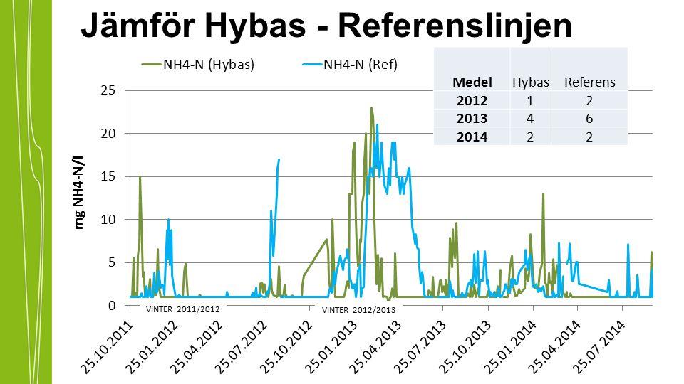Jämför Hybas - Referenslinjen