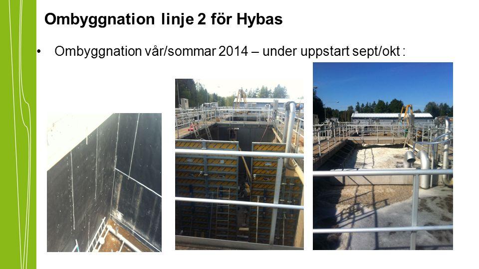 Ombyggnation linje 2 för Hybas