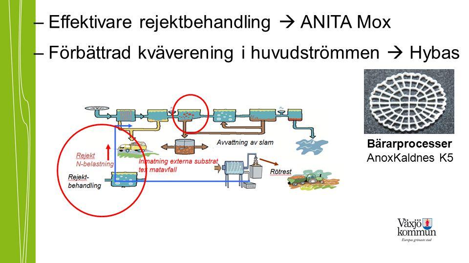Effektivare rejektbehandling  ANITA Mox