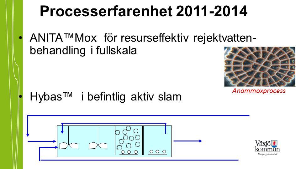 Processerfarenhet 2011-2014 ANITA™Mox för resurseffektiv rejektvatten-behandling i fullskala. Hybas™ i befintlig aktiv slam.