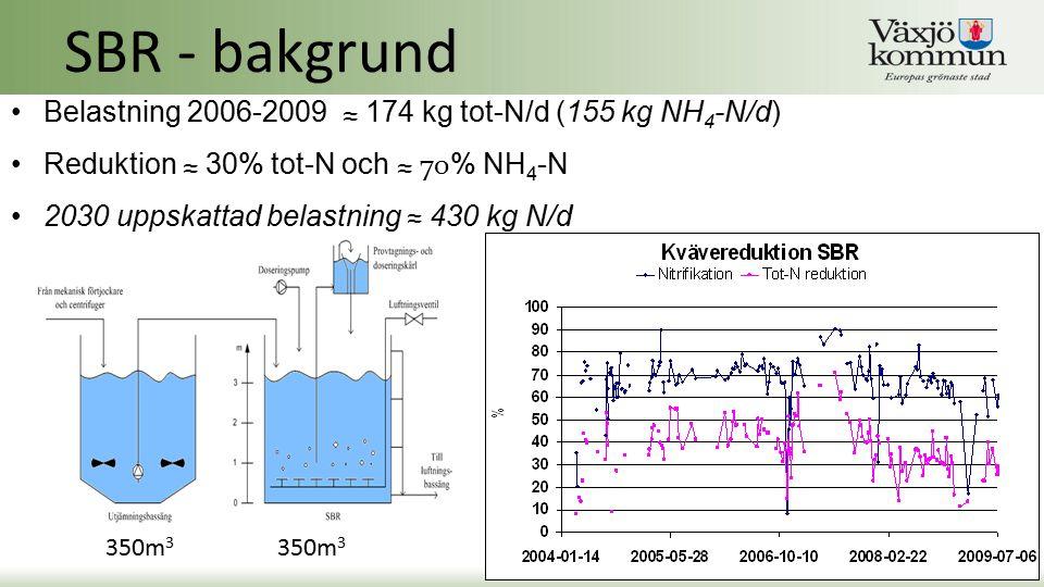 SBR - bakgrund Belastning 2006-2009 ≈ 174 kg tot-N/d (155 kg NH4-N/d)