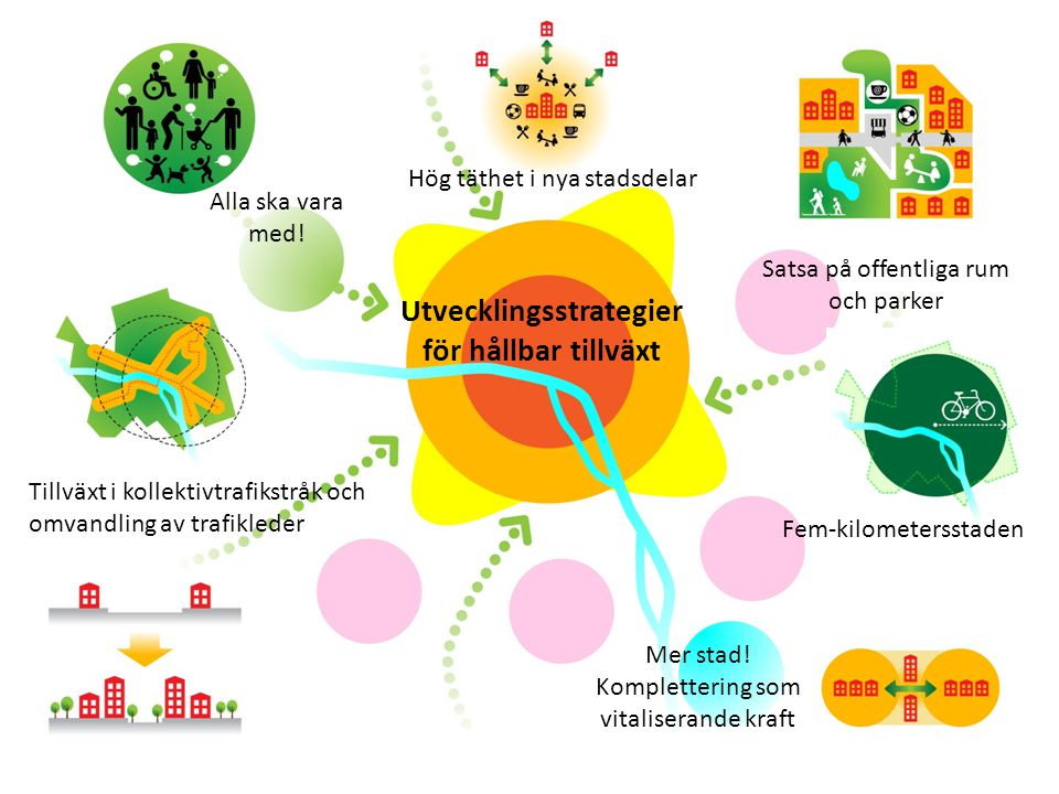 Utvecklingsstrategier för hållbar tillväxt