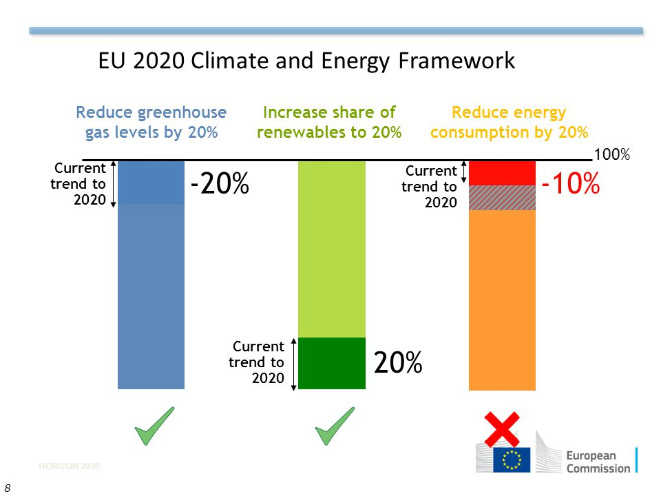 -10% -20% 20% EU 2020 Climate and Energy Framework