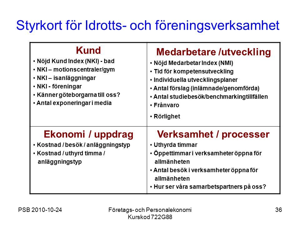 Styrkort för Idrotts- och föreningsverksamhet