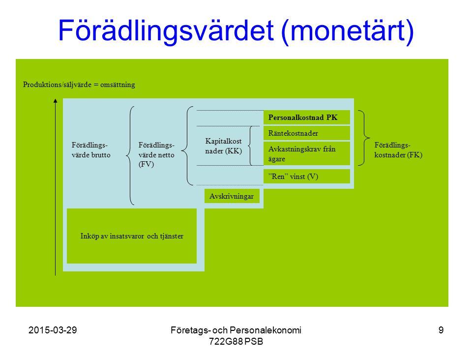 Förädlingsvärdet (monetärt)