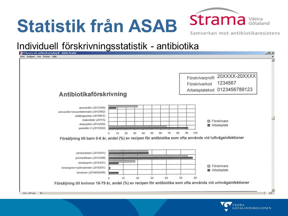 Statistik från ASAB Individuell förskrivningsstatistik - antibiotika