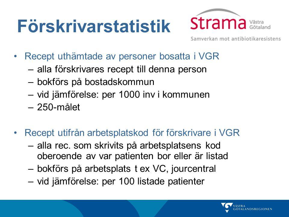 Förskrivarstatistik Recept uthämtade av personer bosatta i VGR