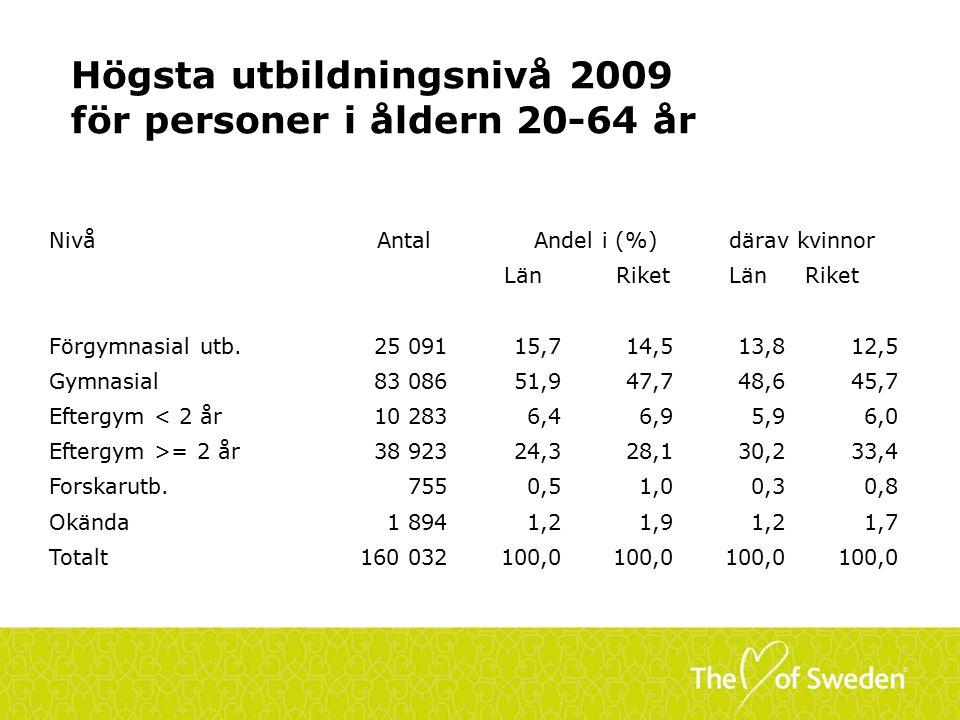 Högsta utbildningsnivå 2009 för personer i åldern 20-64 år