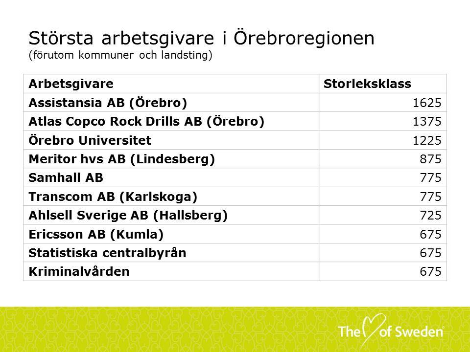 Största arbetsgivare i Örebroregionen (förutom kommuner och landsting)