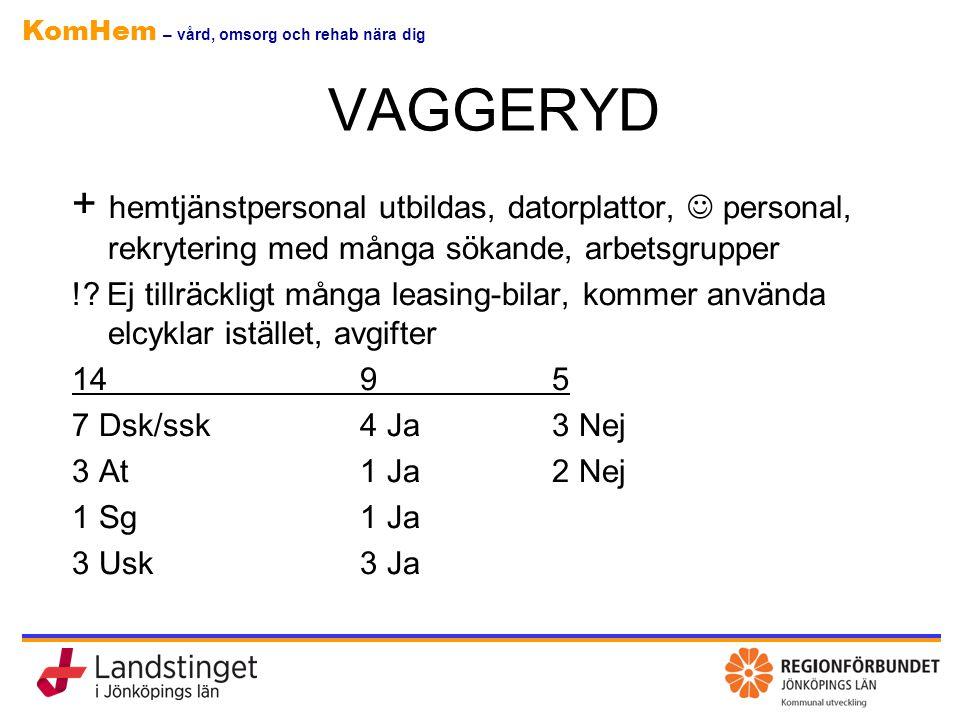 VAGGERYD + hemtjänstpersonal utbildas, datorplattor,  personal, rekrytering med många sökande, arbetsgrupper.