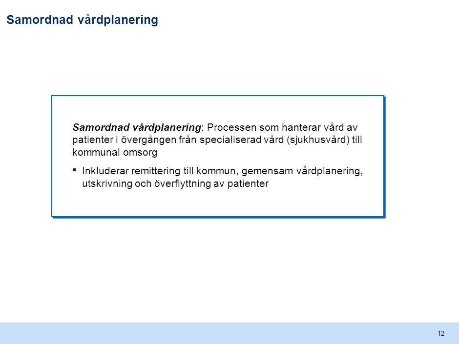 Beskrivning av processen för samordnad vårdplanering i VGR