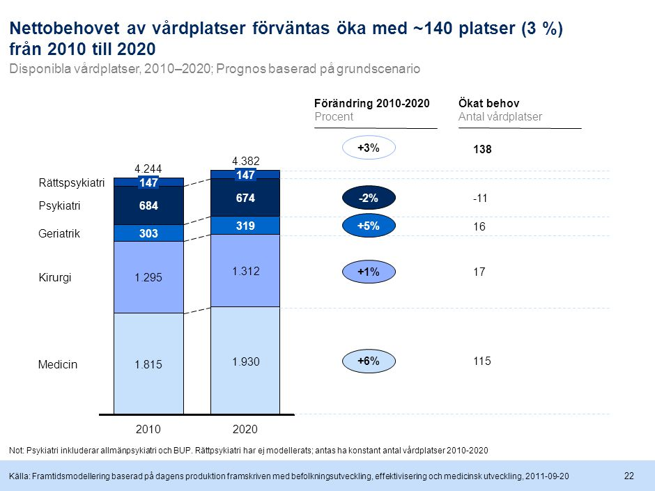 Störst tillväxt sker på Sahlgrenska där 99 nya platser behövs, främst drivet av befolkningsökning i regionen