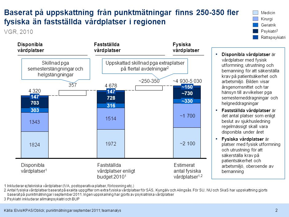 Under perioden 2003-2010 har antalet vårdplatser minskat med ~5 % samtidigt som befolkningen ökat med ~4 %