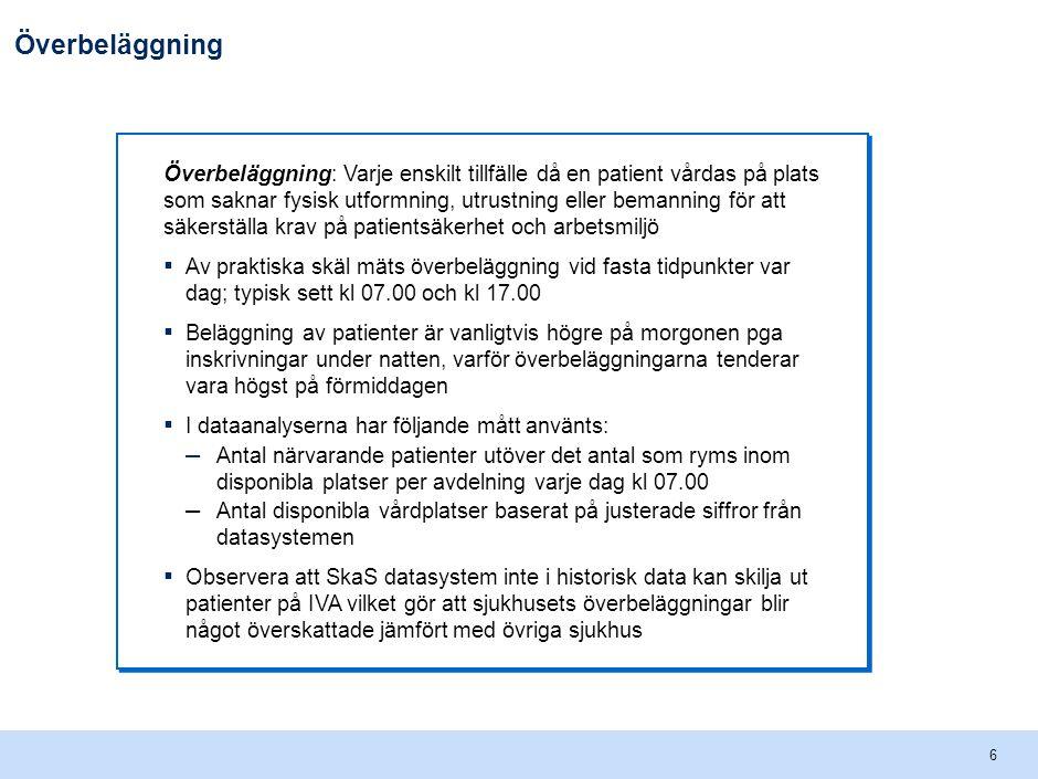 En vanlig dag i VGR finns 181 överbeläggningar på regionens sjukhus