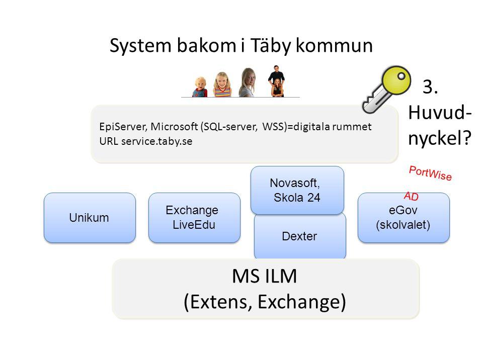 System bakom i Täby kommun