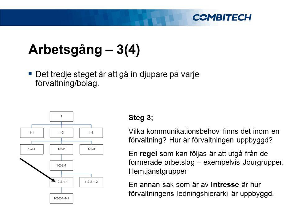 Arbetsgång – 3(4) Det tredje steget är att gå in djupare på varje förvaltning/bolag. Steg 3;
