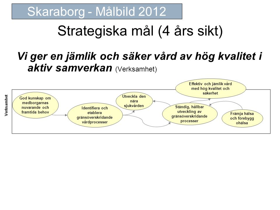 Strategiska mål (4 års sikt)