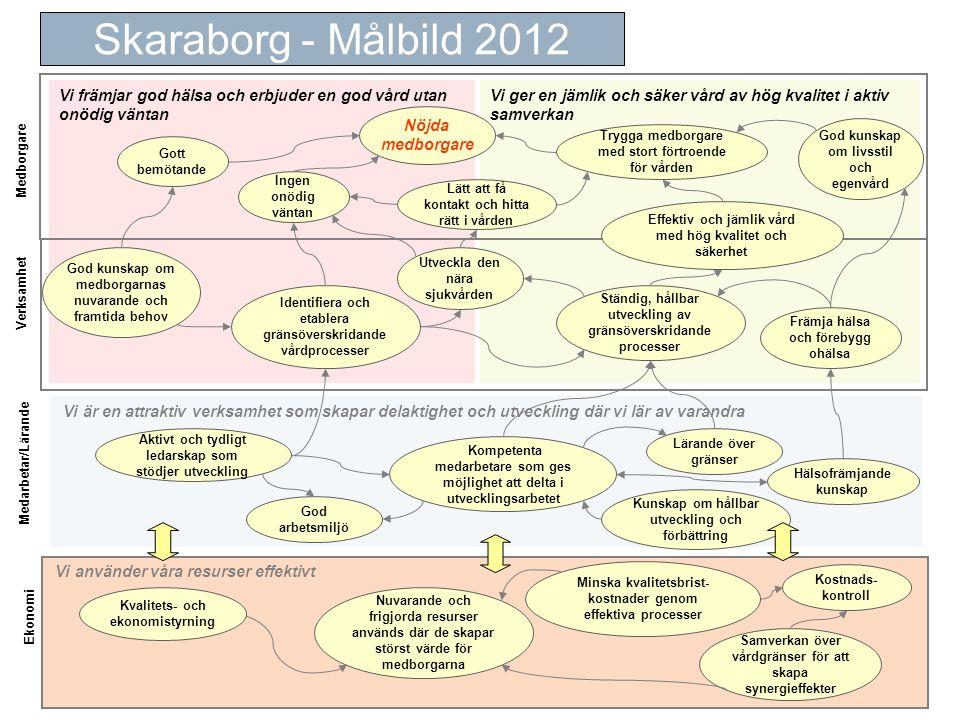 Skaraborg - Målbild 2012 Vi främjar god hälsa och erbjuder en god vård utan onödig väntan.