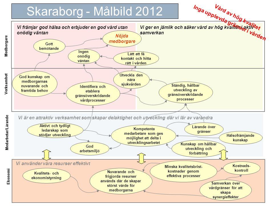 Skaraborg - Målbild 2012 Vård av hög kvalitet