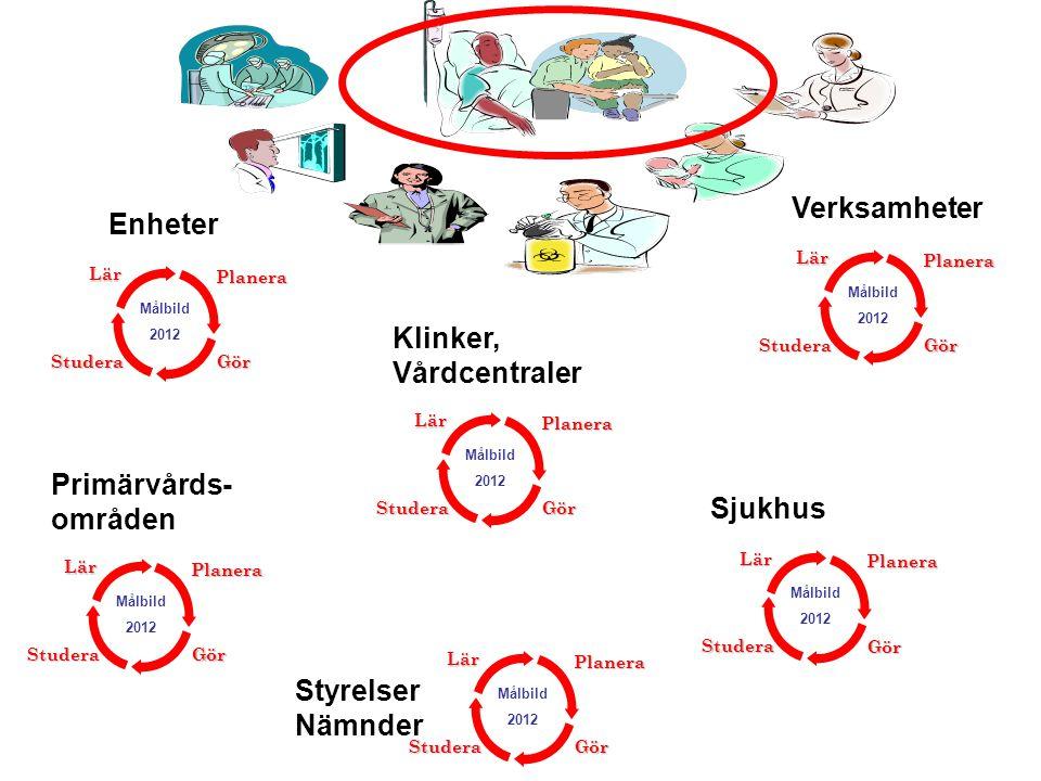 Klinker, Vårdcentraler