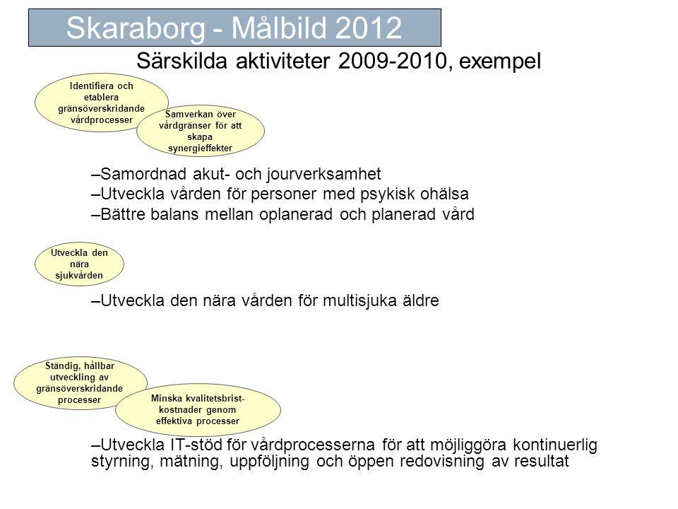 Särskilda aktiviteter 2009-2010, exempel
