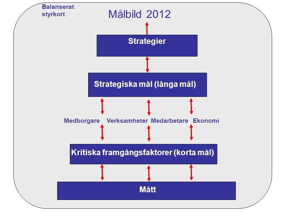 Strategiska mål (långa mål) Kritiska framgångsfaktorer (korta mål)