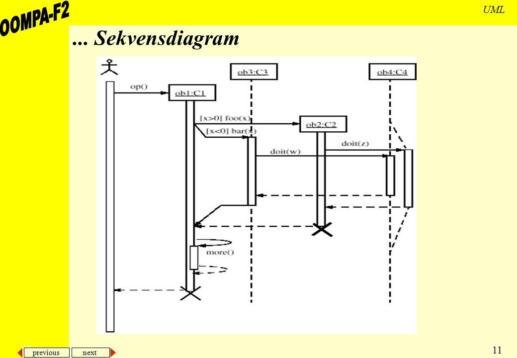 ... Sekvensdiagram