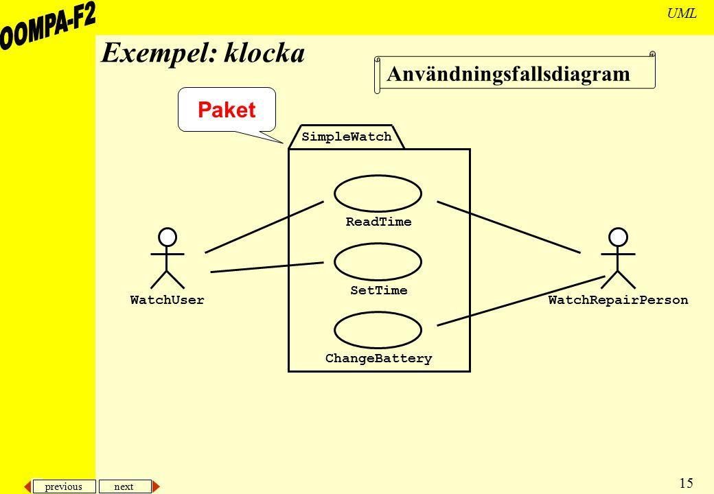 Exempel: klocka Användningsfallsdiagram Paket SimpleWatch ReadTime